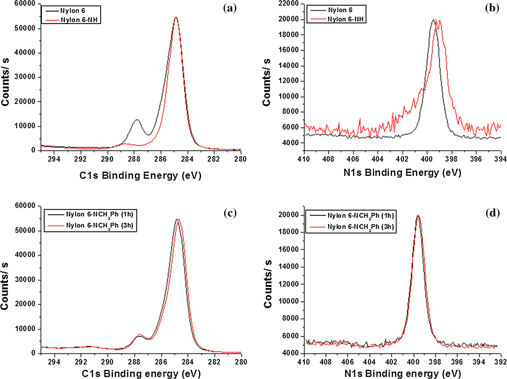 Effective Polyethylene Glycol Methyl Ether Grafting Technique Onto Process Flow Diagram Nylon 6 Figure 8