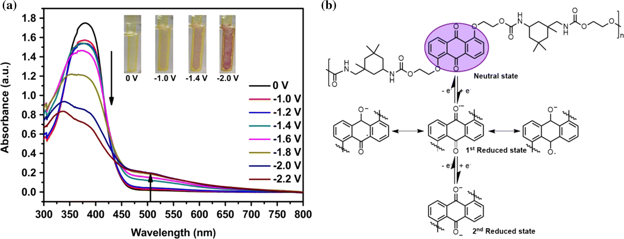 Anthraquinone Functionalized Polyurethane Designed For Polymer Vacuum Flash Ox 500 Open Image In New Window