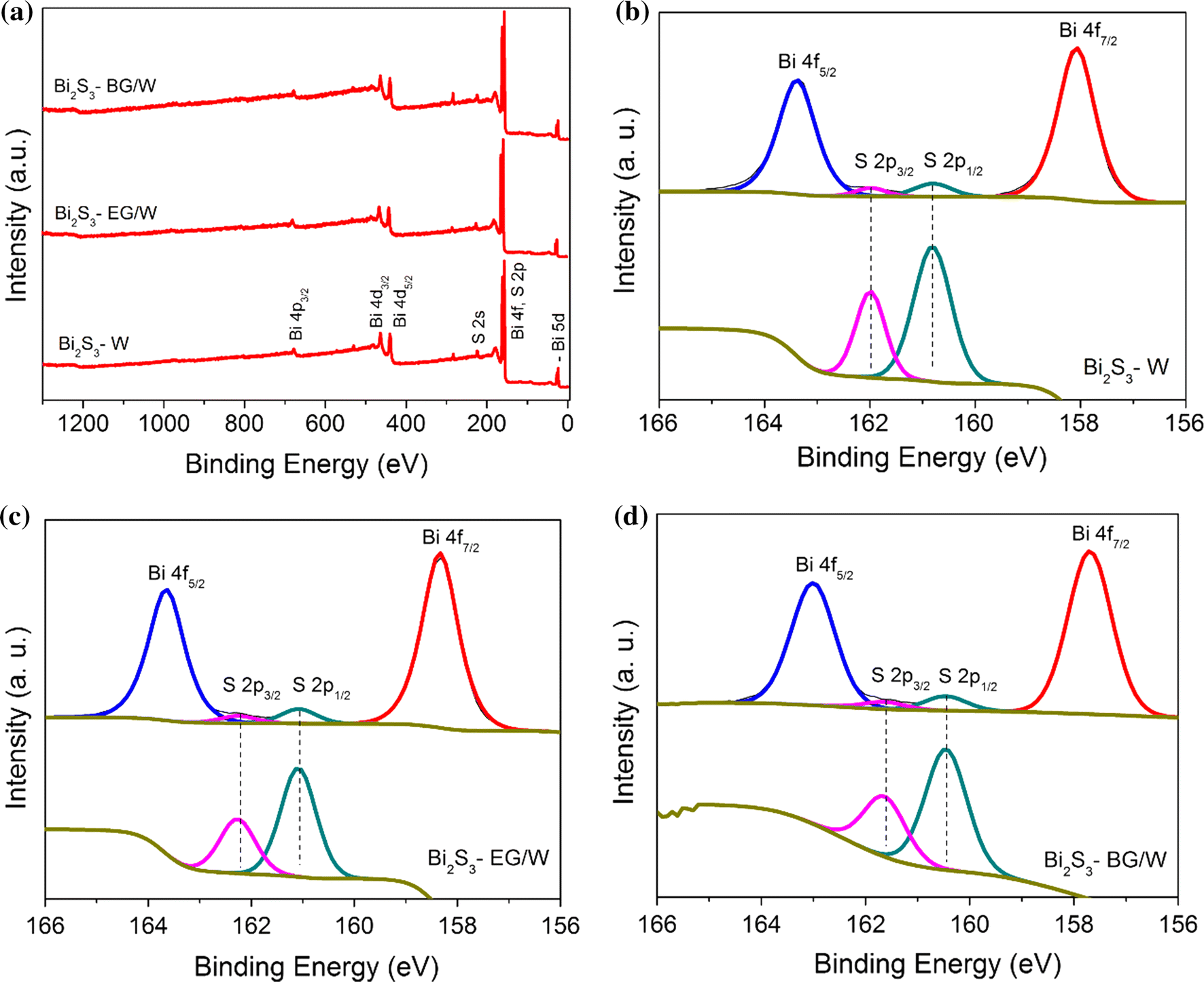 Solvent Controlled Morphology Of Bismuth Sulfide For Supercapacitor Figure 2 Sample Max13256 Supercap Charging Circuit