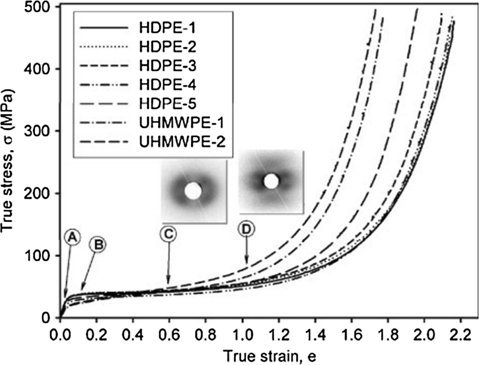 Quantification of strain-induced damage in semi-crystalline
