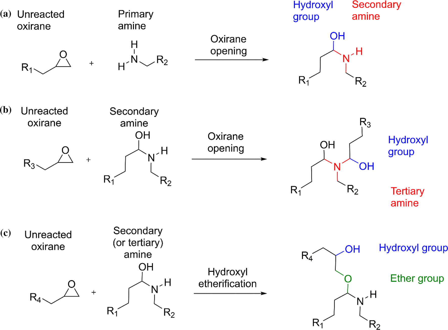 Understanding the cross-linking reactions in highly oxidized