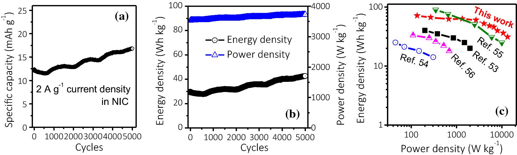 Advanced sodium-ion pseudocapacitor performance of oxygen