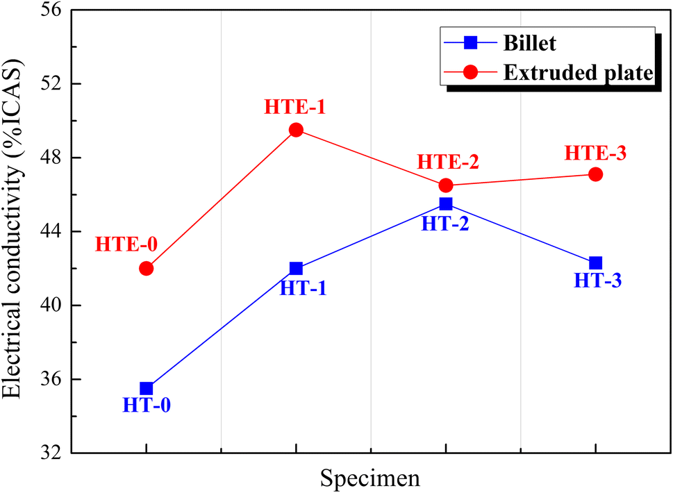 Correlation between homogenization treatment and subsequent hot