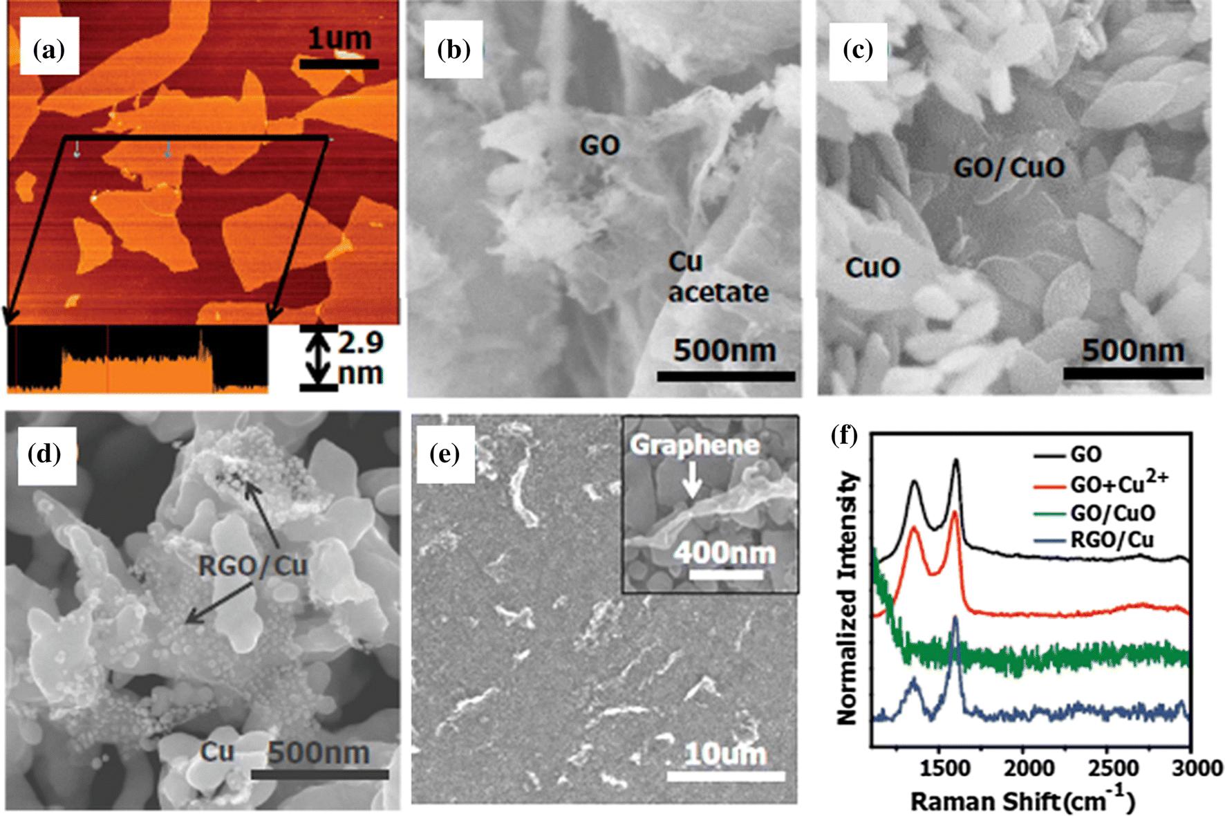 Copper/graphene composites: a review   SpringerLink