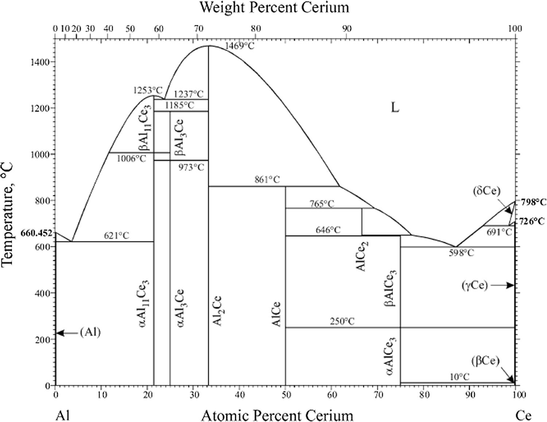 Cerium in aluminum alloys | SpringerLink on