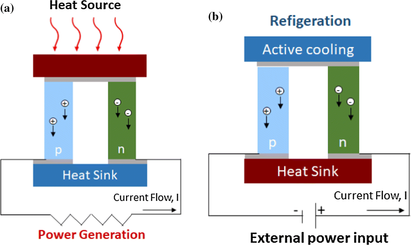 Overview on thermoactive materials, simulations and