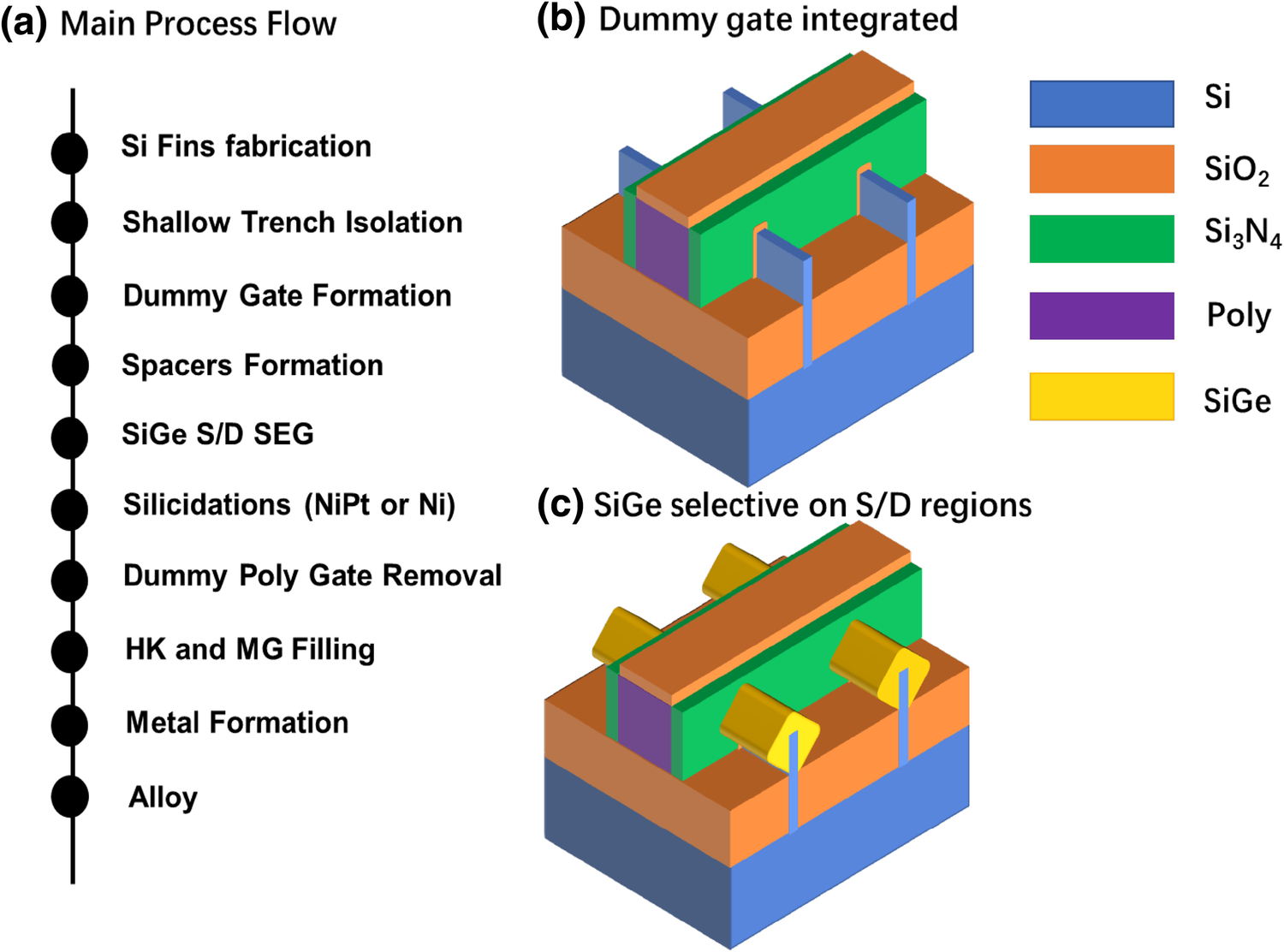 Growth of SiGe layers in source and drain regions for 10 nm