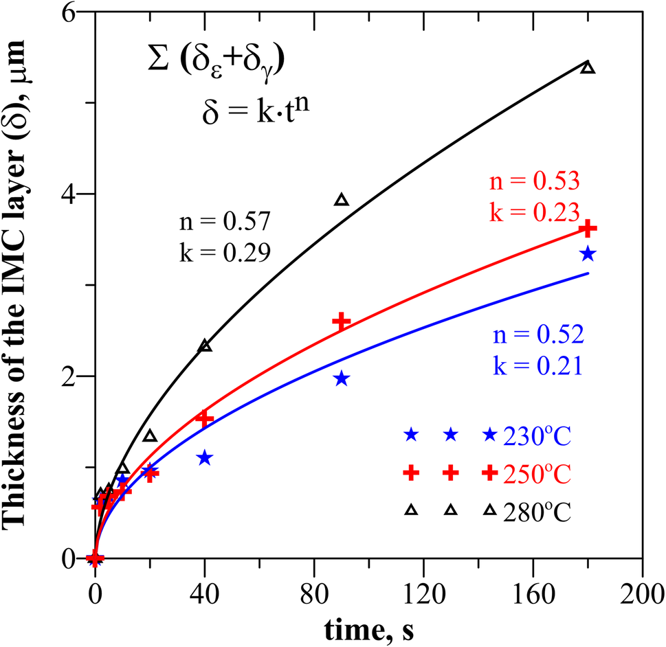 Early stages of wetting of copper by Sn–Zn eutectic alloy | SpringerLink