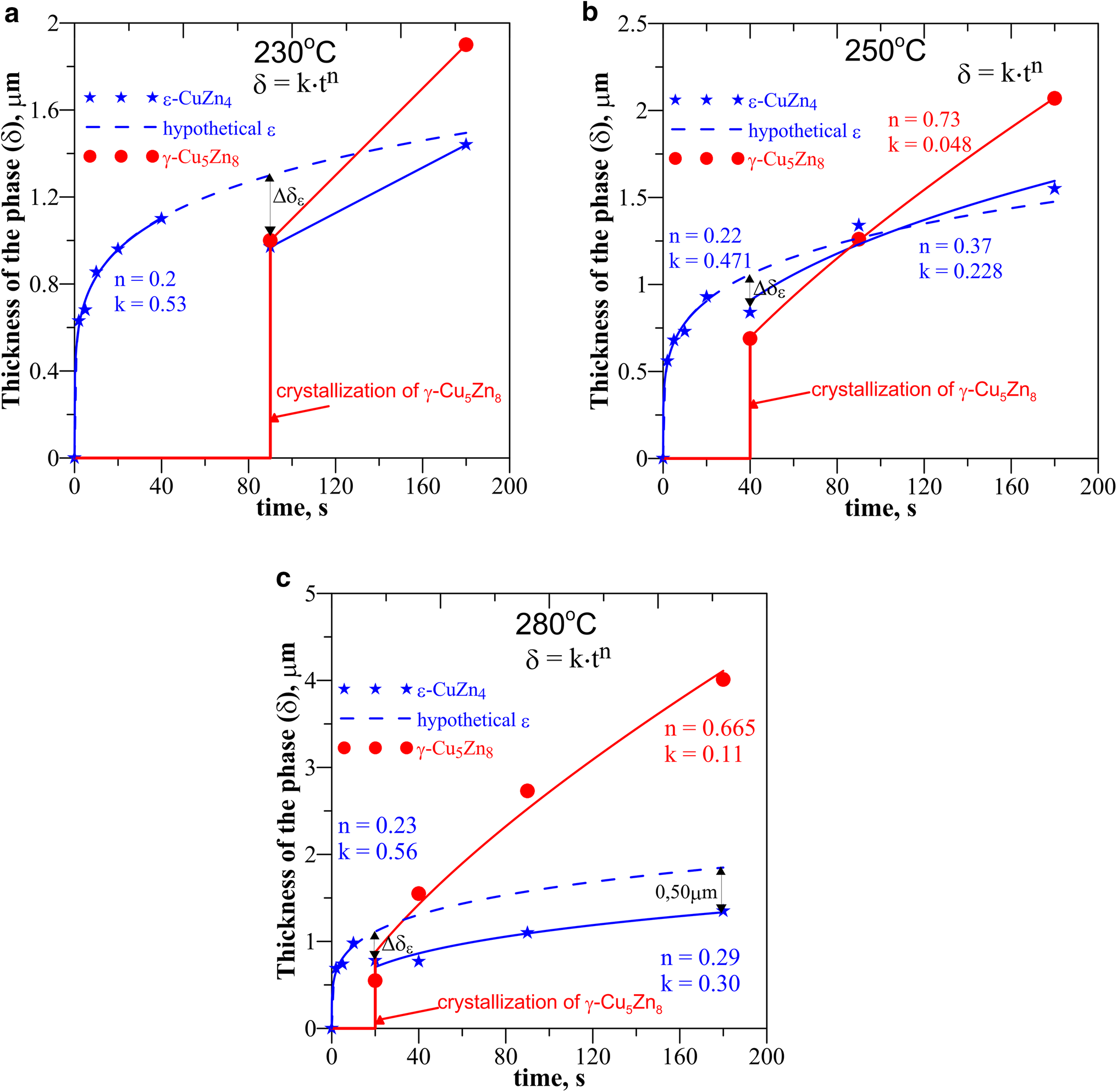 Early stages of wetting of copper by Sn–Zn eutectic alloy