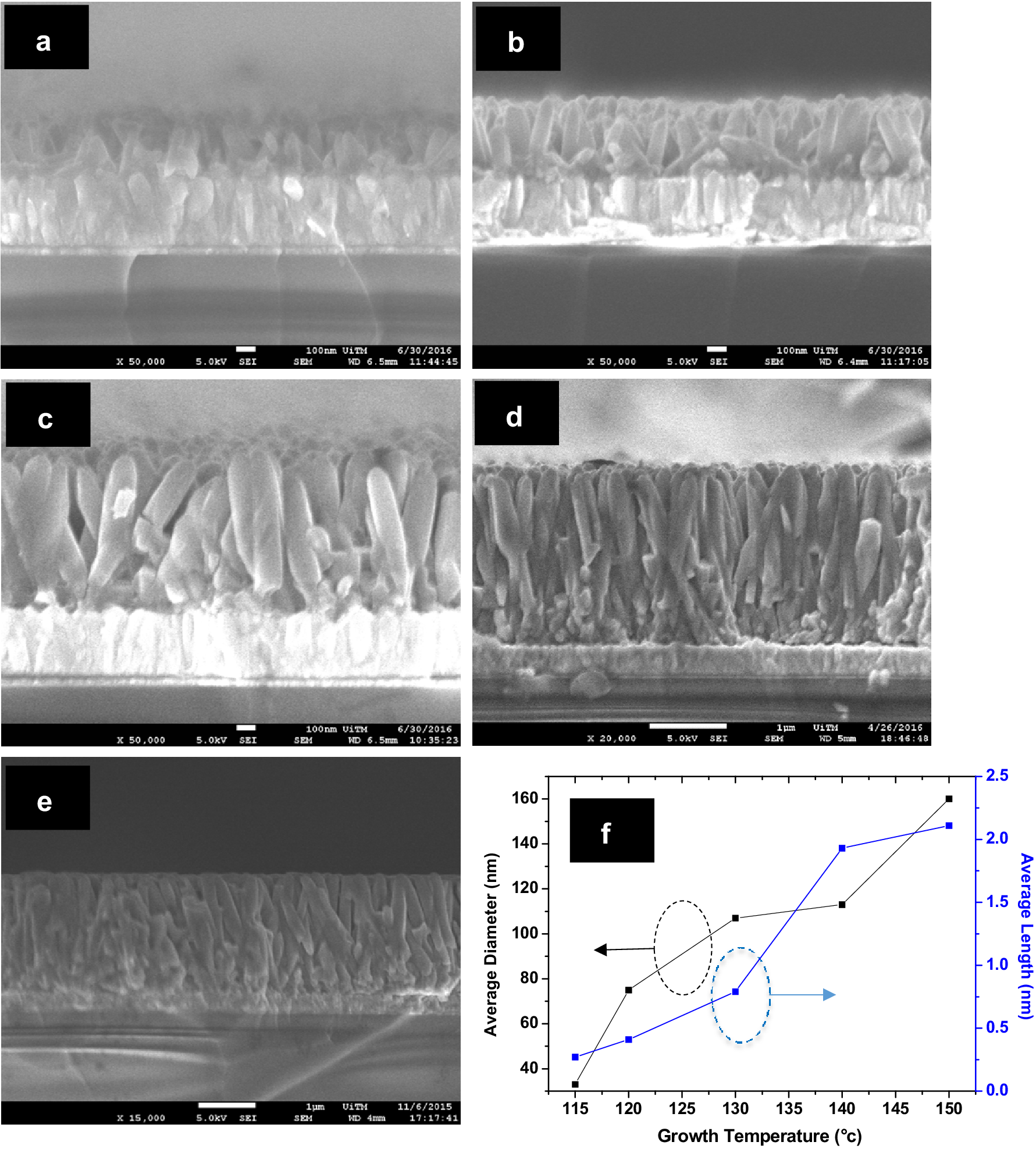 Low Temperature Dependent Growth Of Titanium Dioxide Nanorod Arrays Different Types Shortcircuits Sc As Outlined In Figure 41 Fig 2
