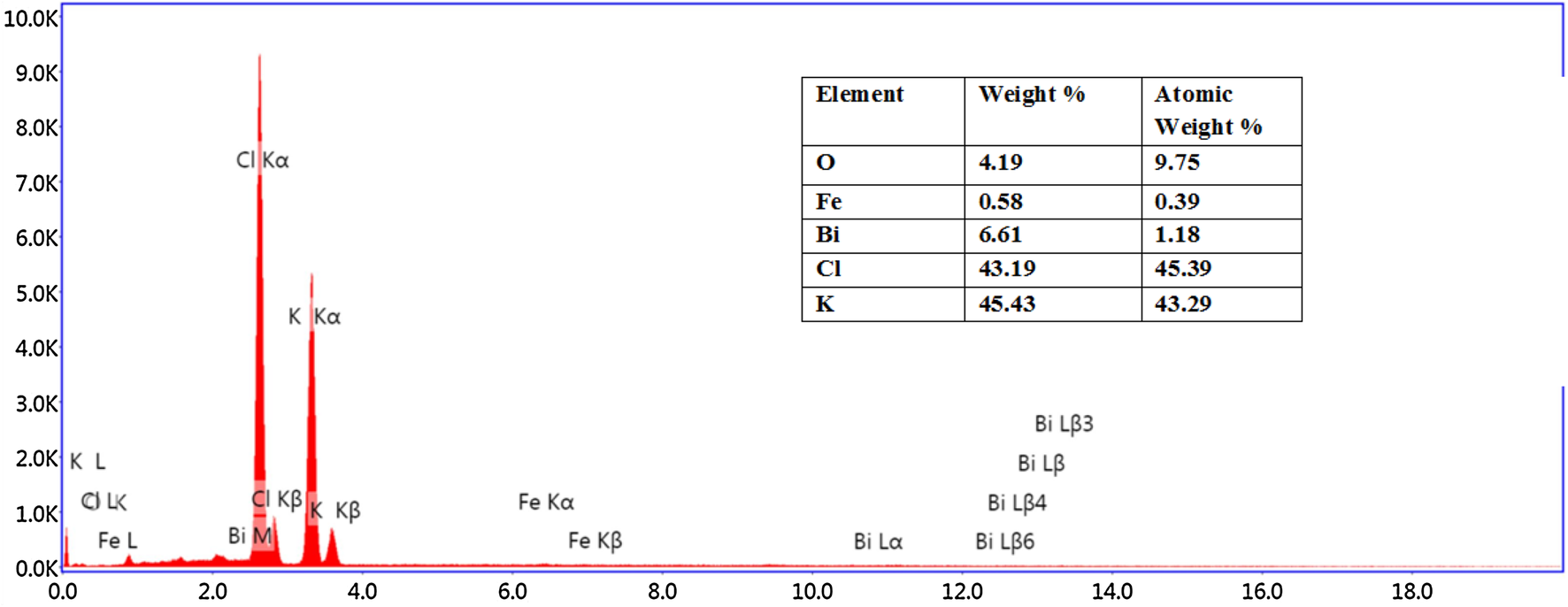 Growth of pure and BFO doped KCl crystals by Czochralski
