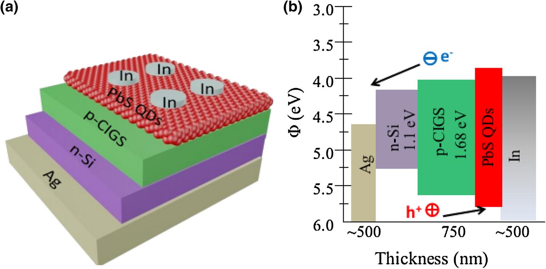 PbS quantum dot enhanced p-CIGS/n-Si heterojunction diode