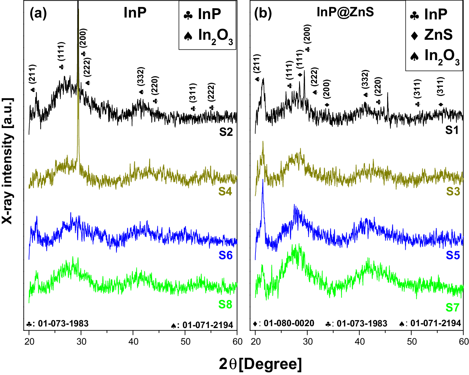 Effect of the indium myristate precursor concentration on