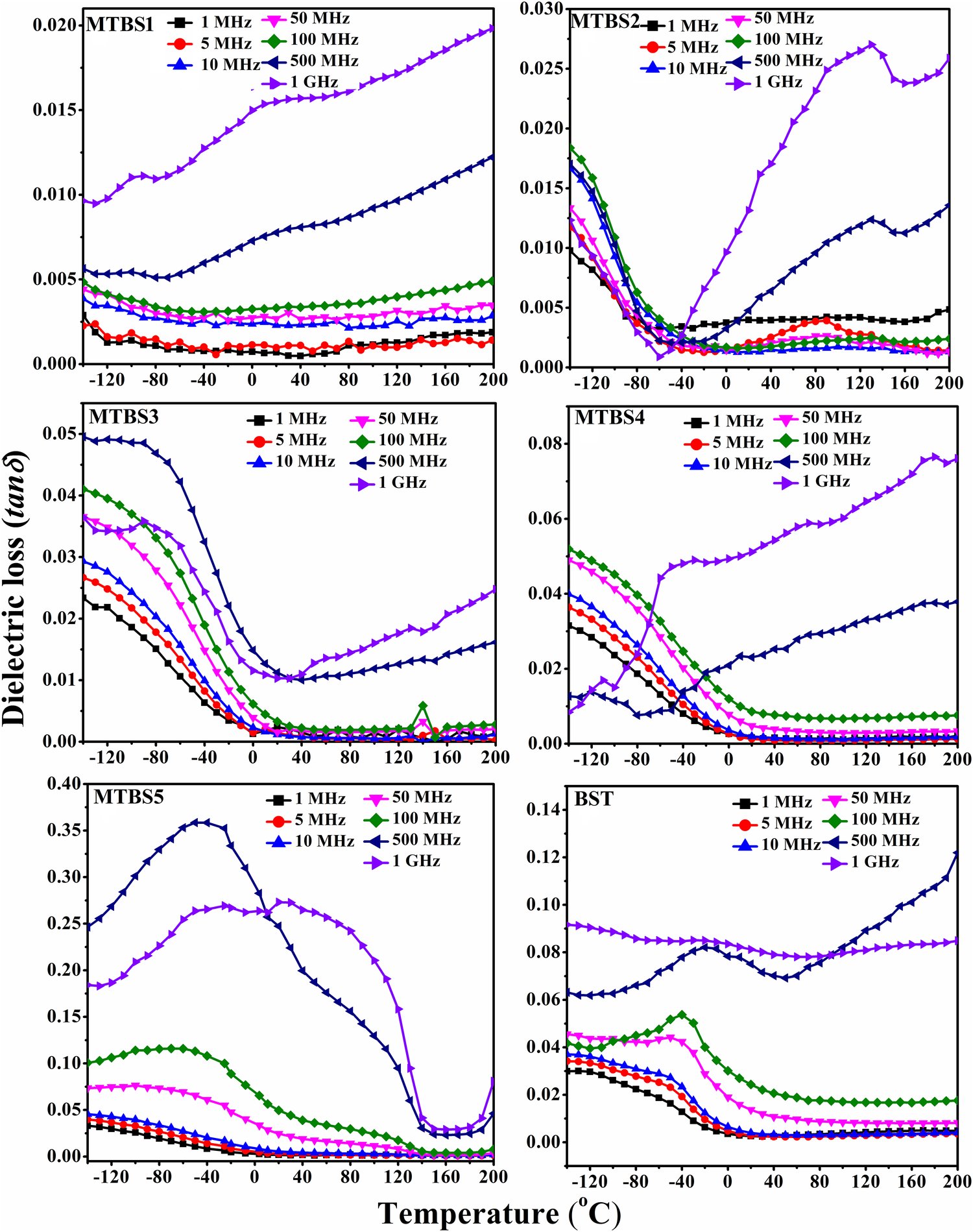 Structural, electrical and dielectric studies on (1 − x