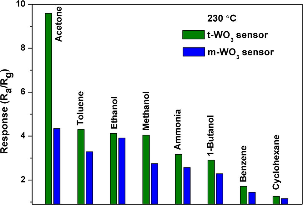 Selective sensing property of triclinic WO3 nanosheets