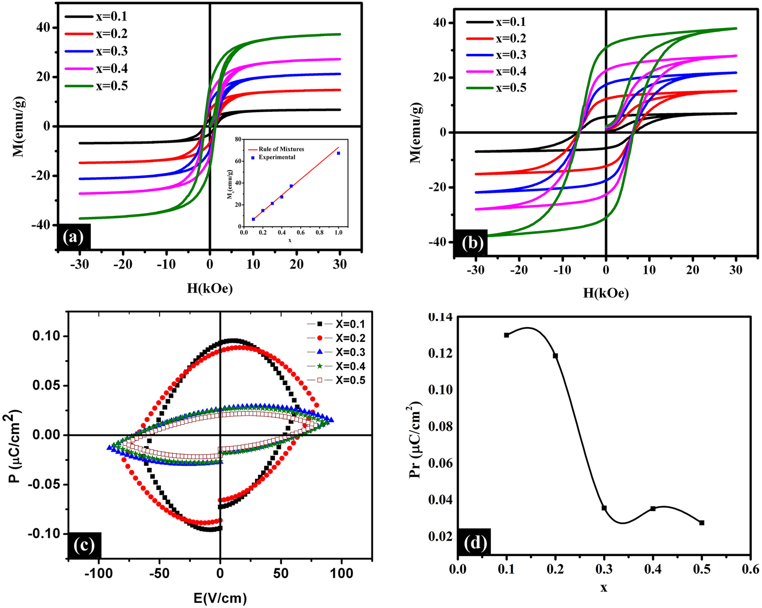 Effect of CoFe2O4 weight fraction on multiferroic and