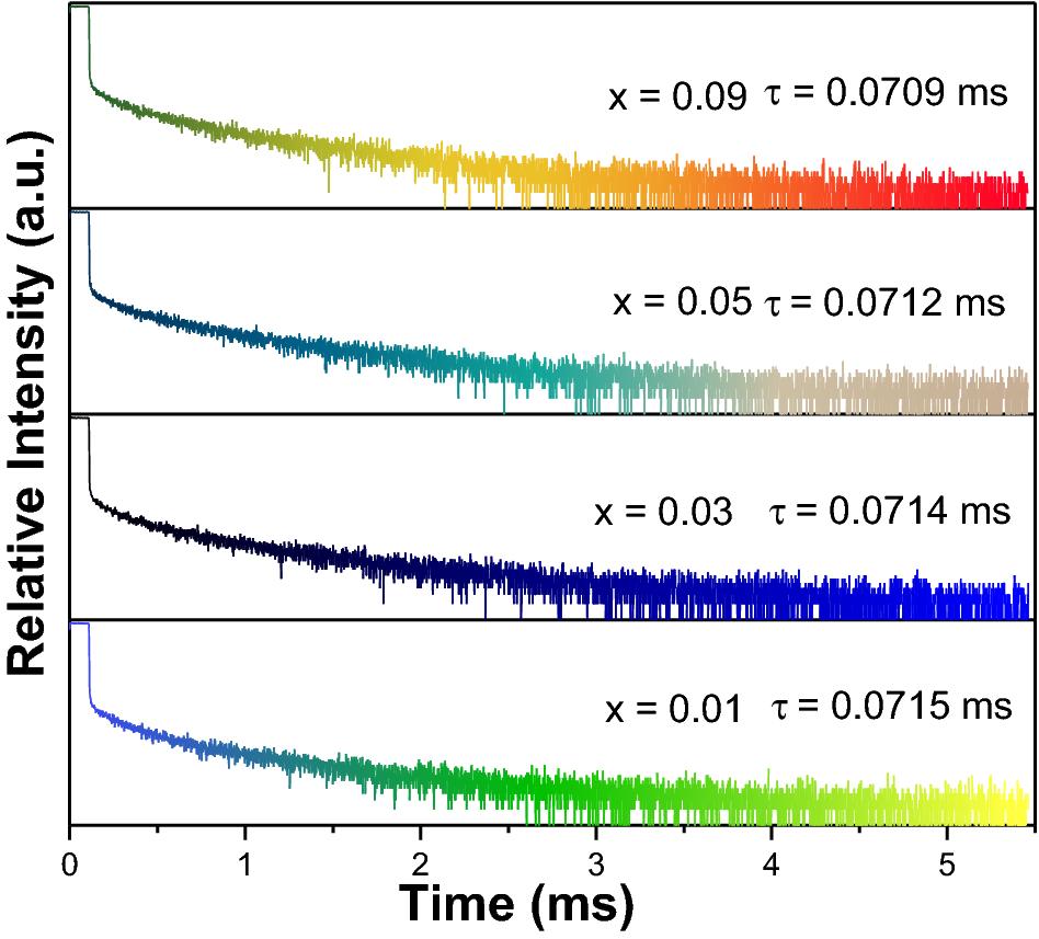 A novel orange–red emitting phosphor Sr2LuTaO6:Sm3+ for