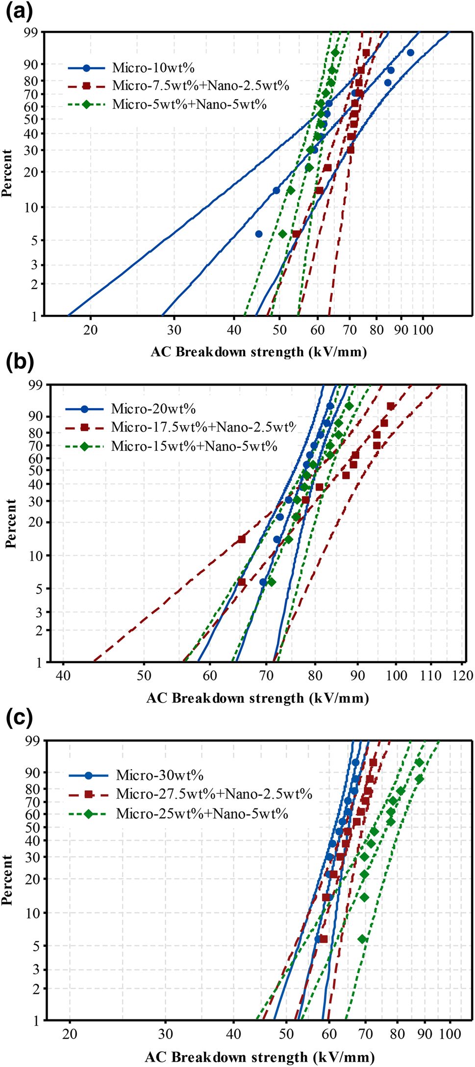 Effect of micro-nano additives on breakdown, surface
