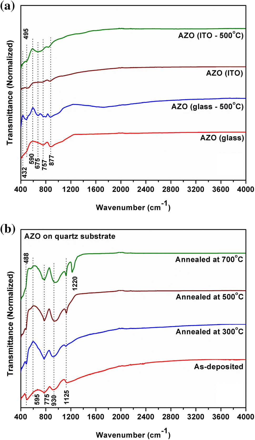 Effect of substrates and post-deposition annealing on rf-sputtered