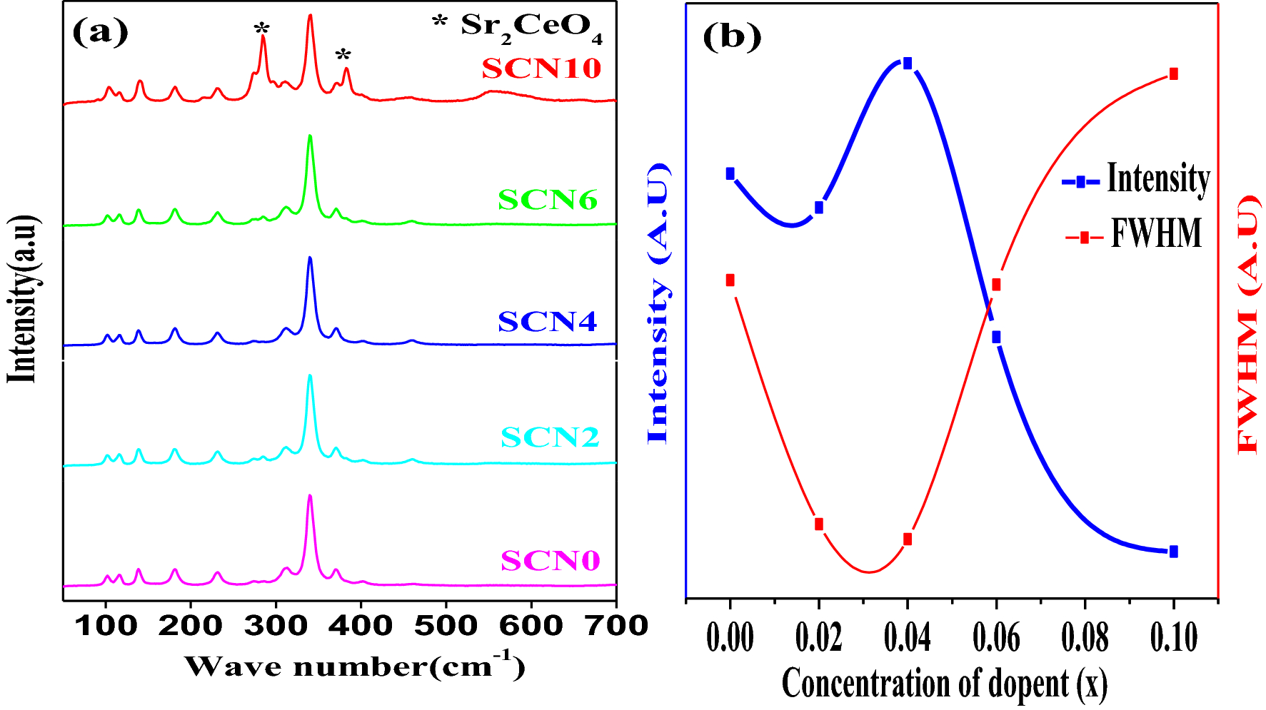 Effect of acceptor Na1+ doping on the properties of