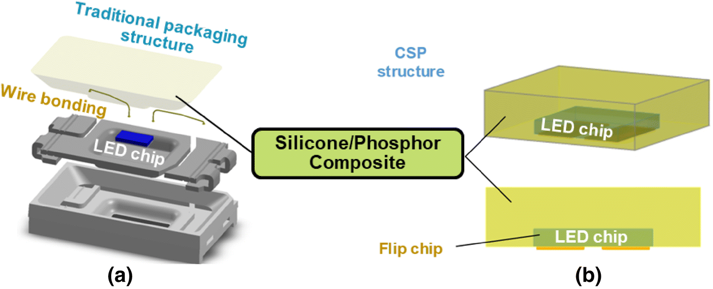 Effects of humidity and phosphor on silicone/phosphor