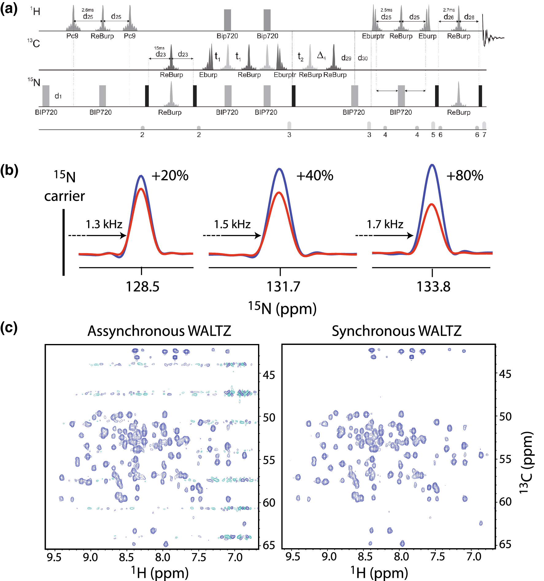 NMRlib: user-friendly pulse sequence tools for Bruker NMR
