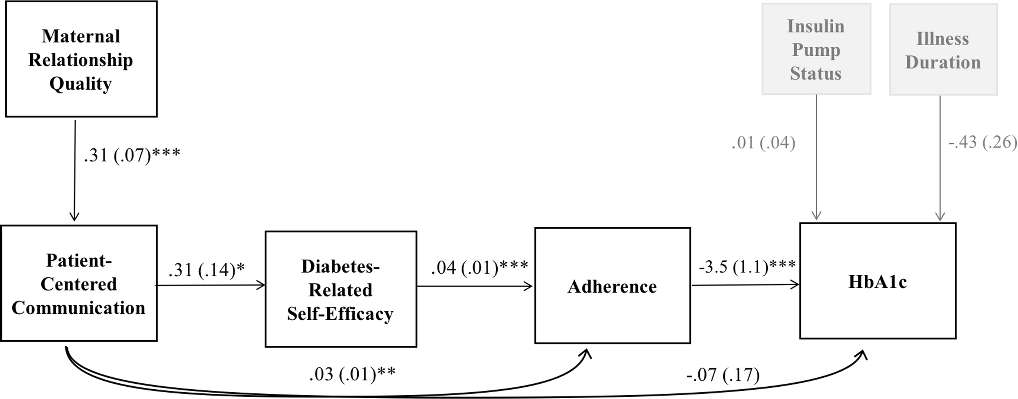 Structural model of patient-centered communication and diabetes