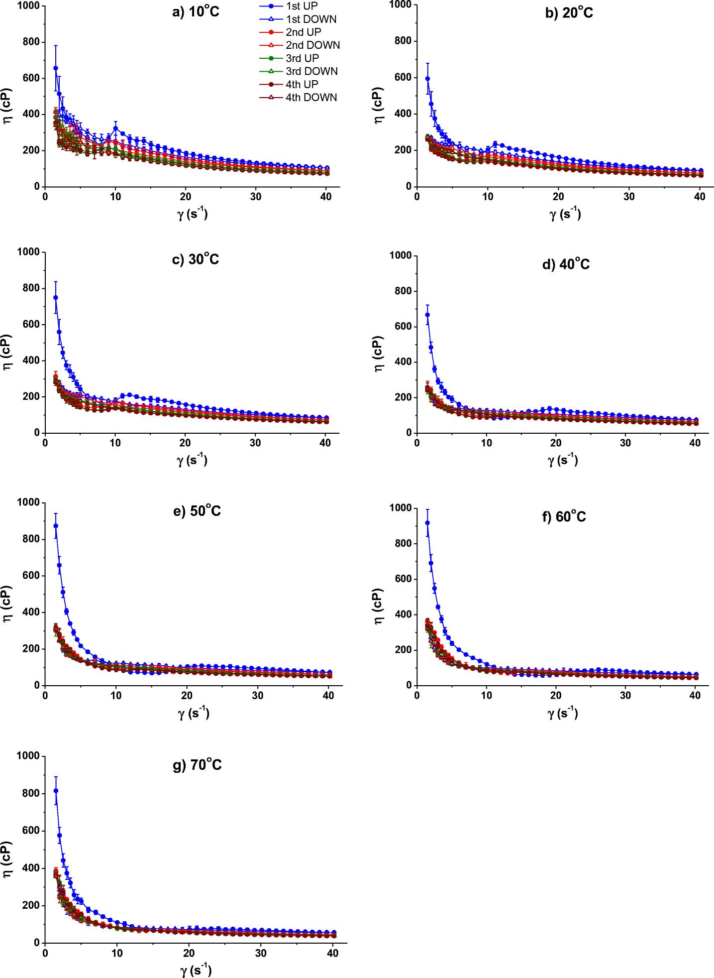 Study of rheological properties of açai berry pulp: an