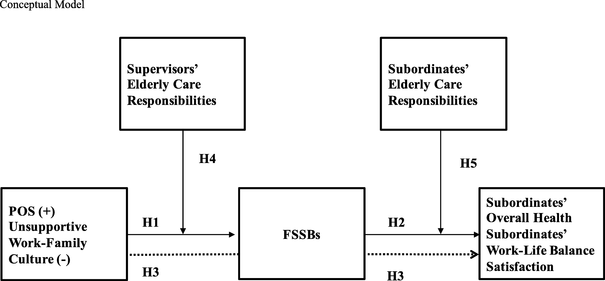 FSSBs and Elderly Care: Exploring the Role of Organizational