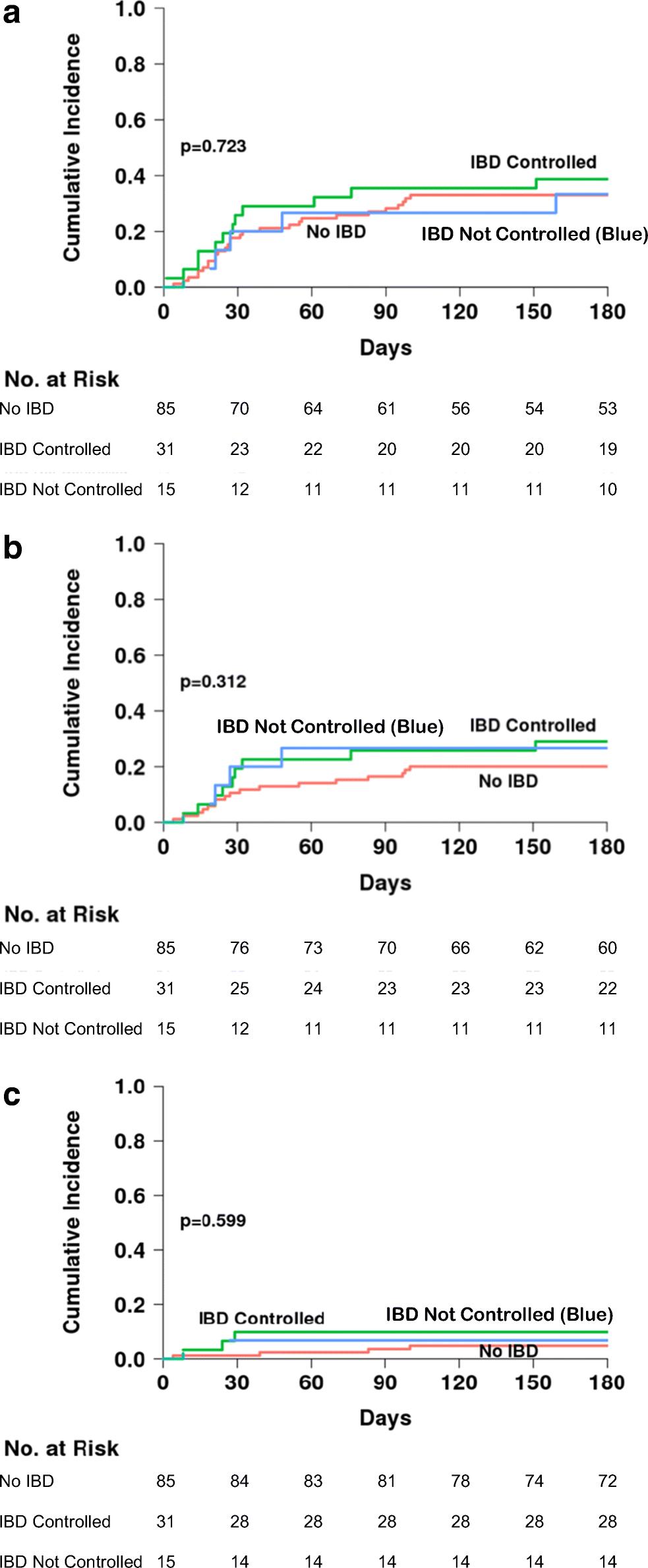 Chronic Granulomatous Disease-Associated IBD Resolves and Does Not