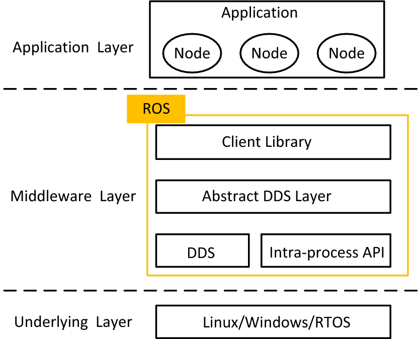 Verifying schedulability of tasks in ROS-based systems