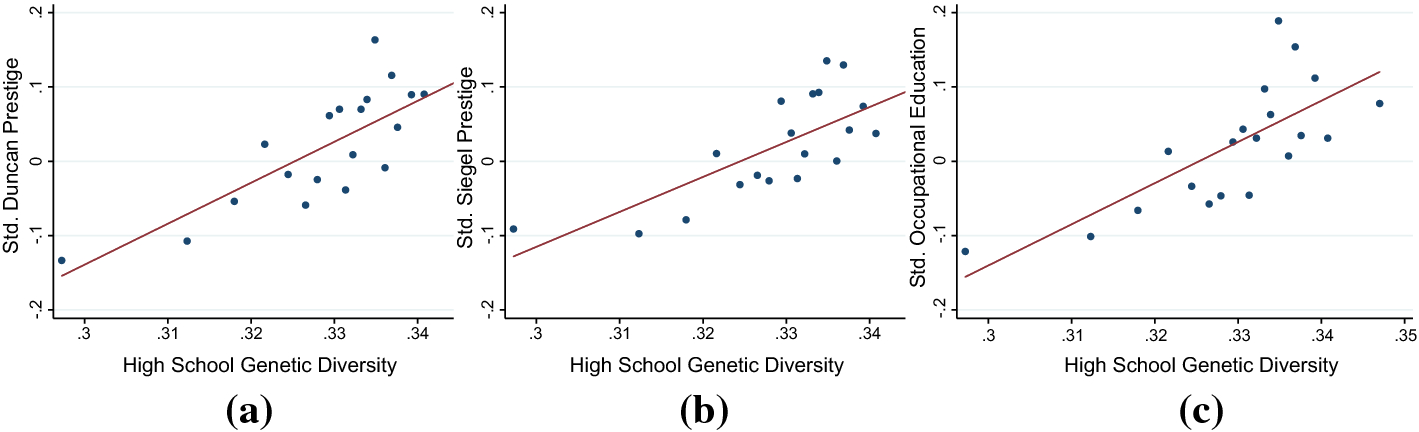 High-school genetic diversity and later-life student