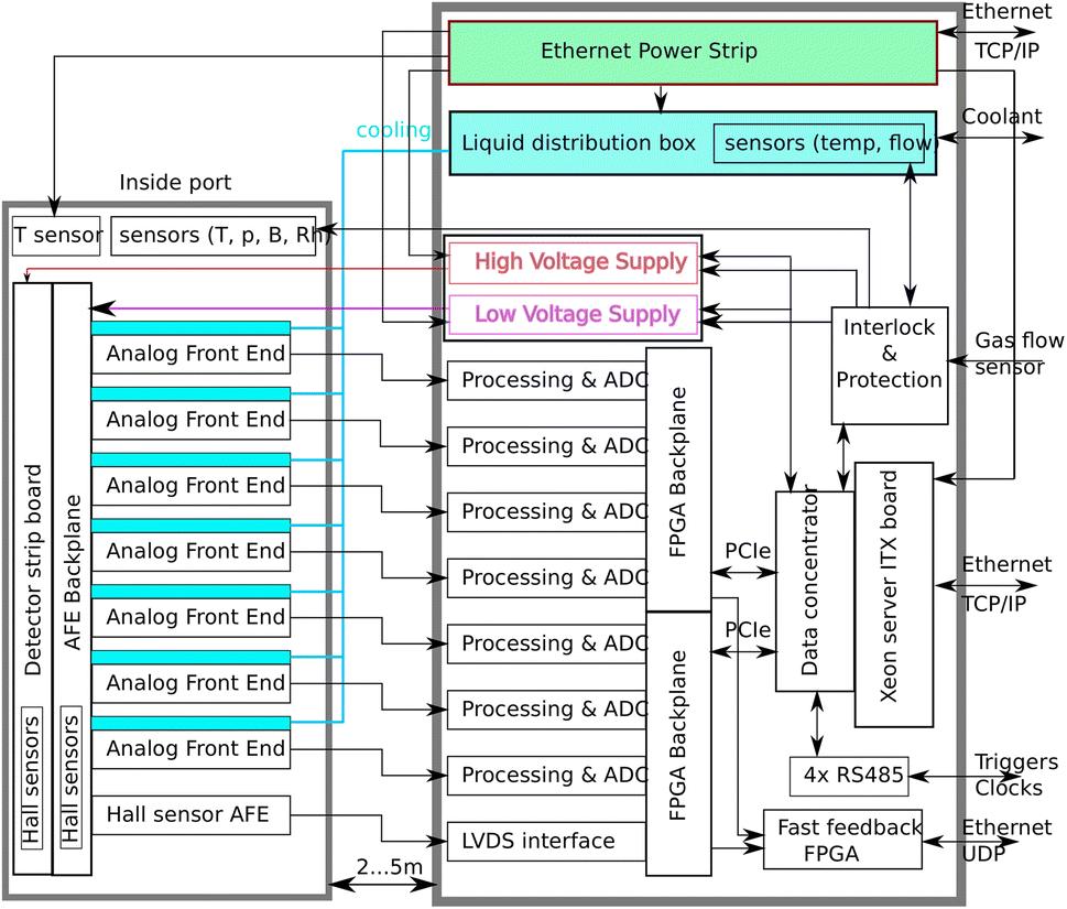 Multichannel Data Acquisition System for GEM Detectors
