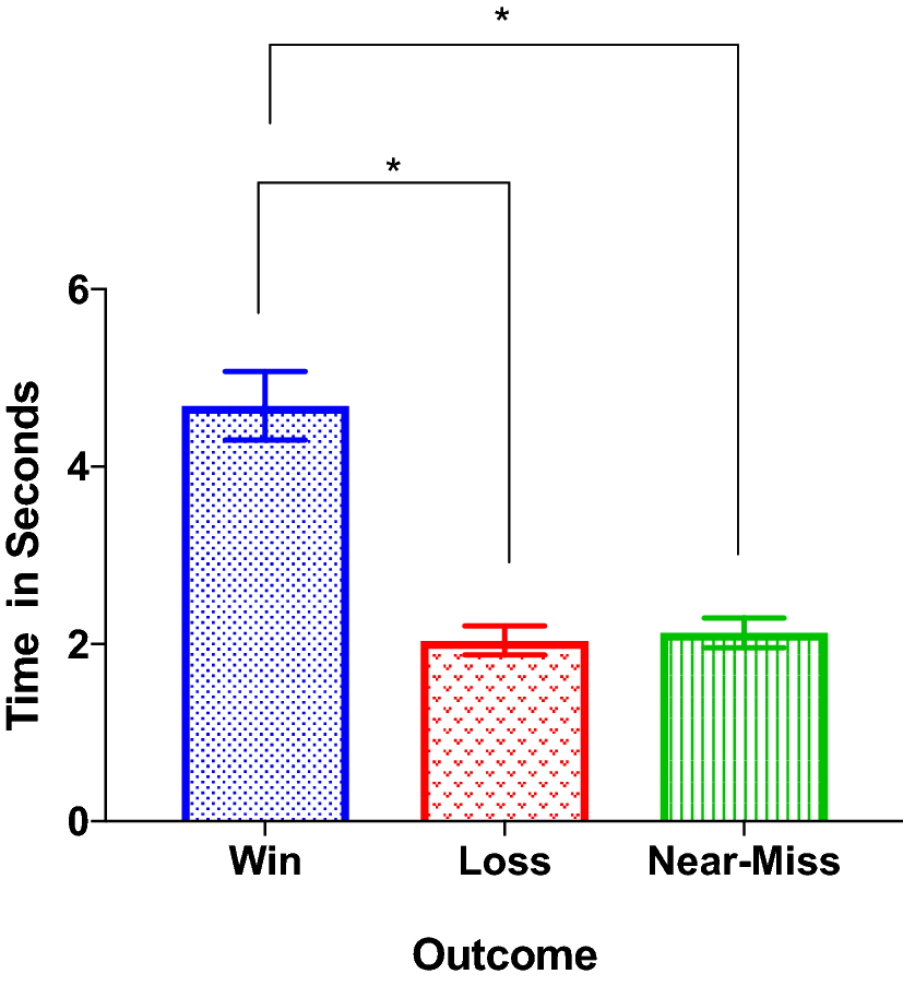 A Psychophysiological and Behavioural Study of Slot Machine
