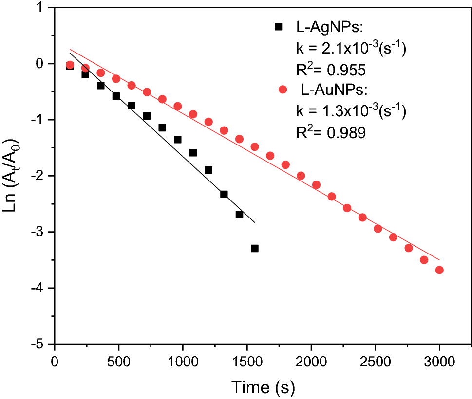 Biogenic Synthesis of Silver and Gold Nanoparticles from Lactuca