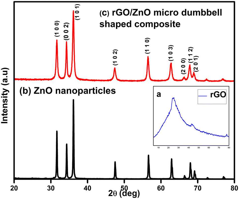 Synthesis of Micro-dumbbell Shaped rGO/ZnO Composite Rods