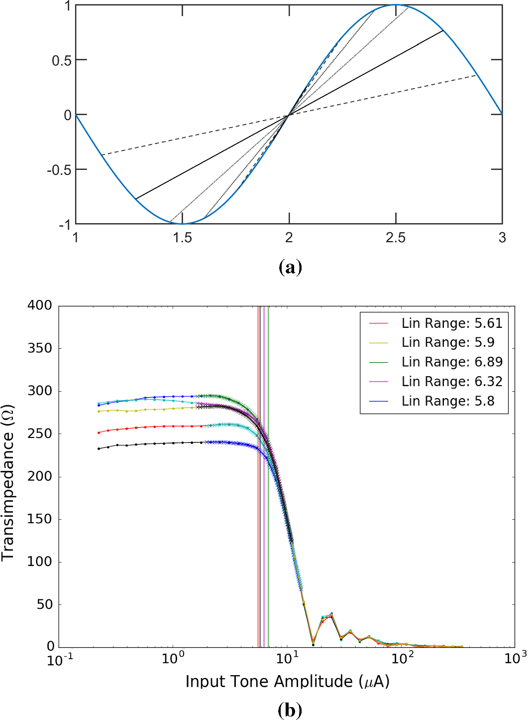 Comparison Of Nist Sa13a And Sa4b Squid Array Amplifiers Springerlink Figure 2 Transimpedance Amplifier Transfer Function Fig 4