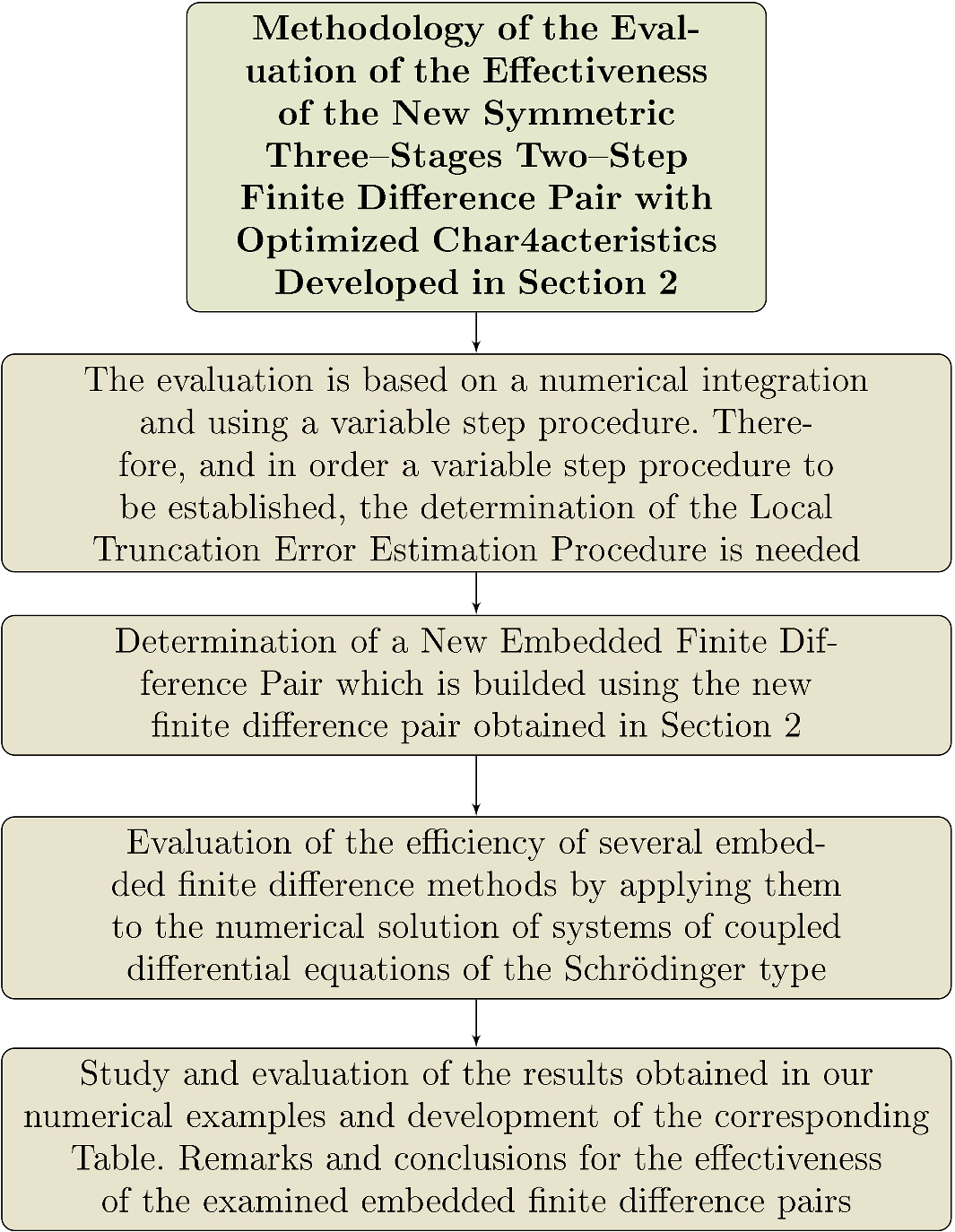 Finite Difference Method For Coupled Differential Equations