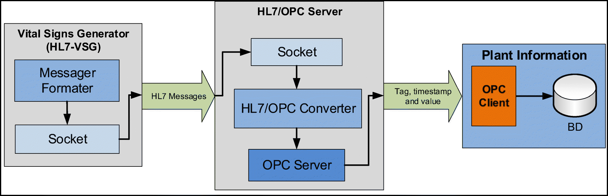 Using OPC and HL7 Standards to Incorporate an Industrial Big Data