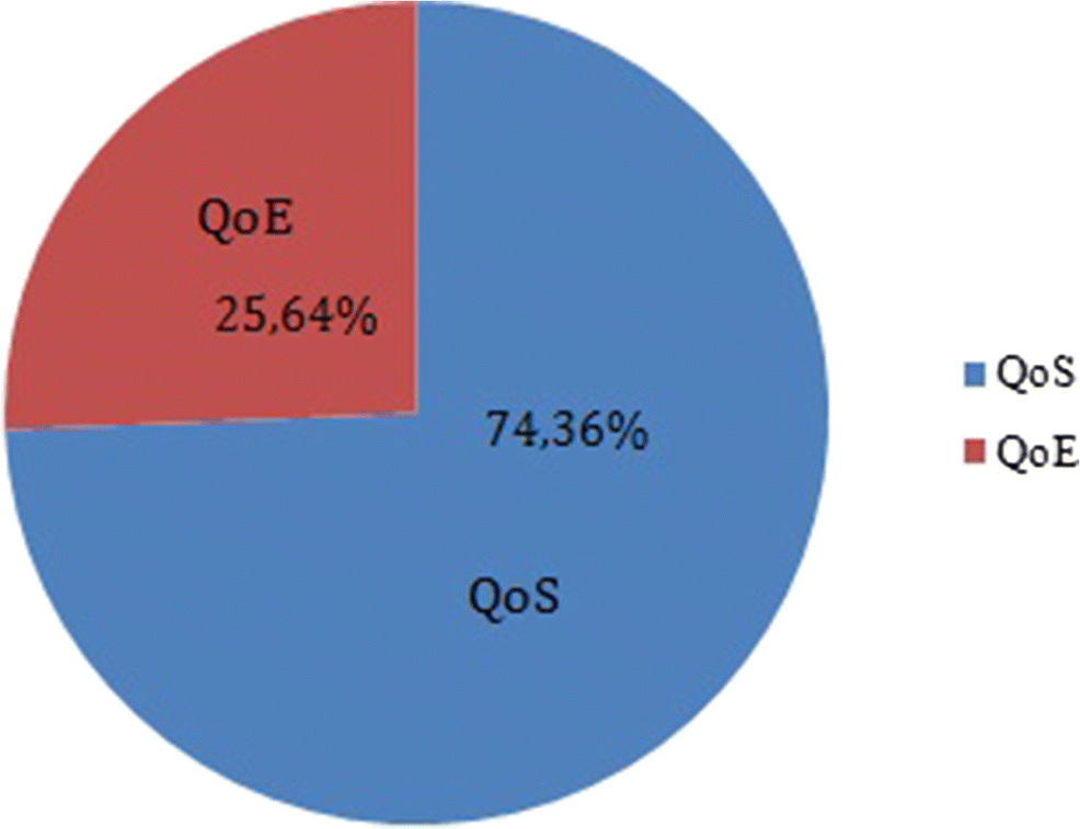 Systematic Review about QoS and QoE in Telemedicine and