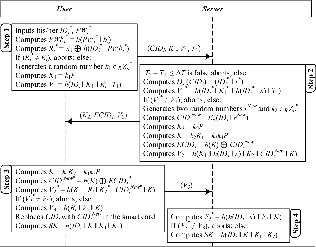 A Robust And Efficient Ecc Based Mutual Authentication And Session