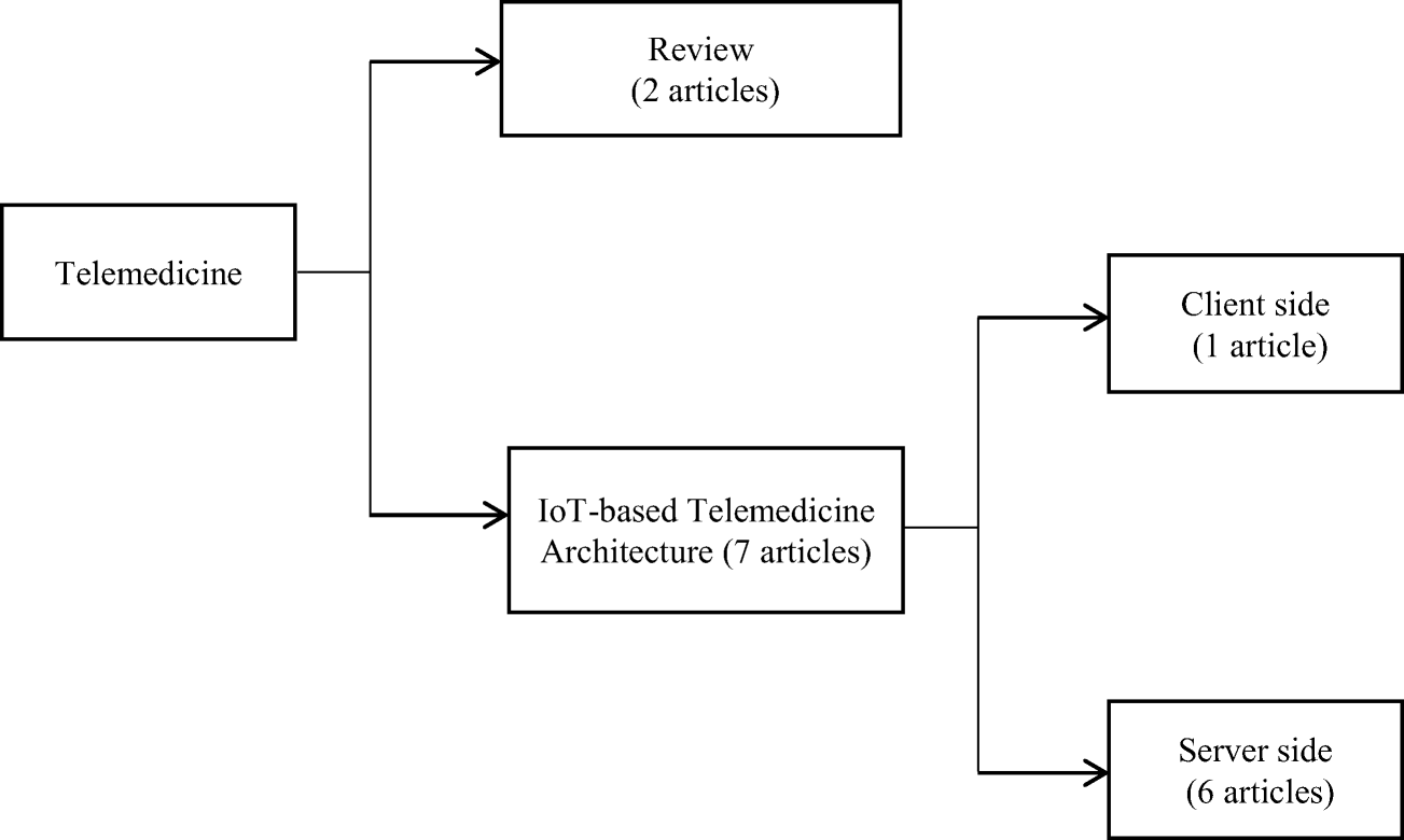 Smart Home-based IoT for Real-time and Secure Remote Health