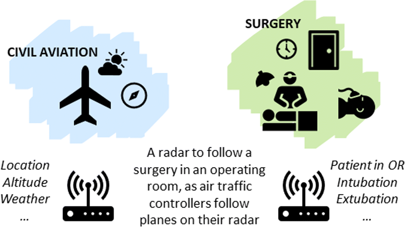 A Continuum of Interfaces to Engage Surgical Staff in Efficient