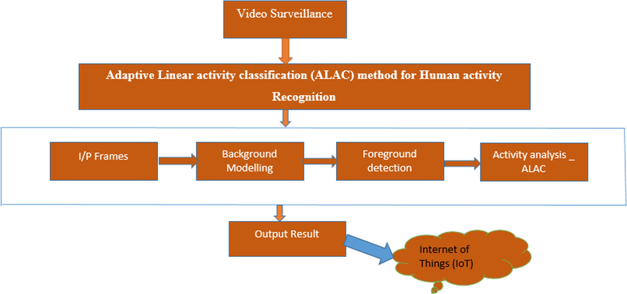 Video surveillance system against anti-terrorism by Using