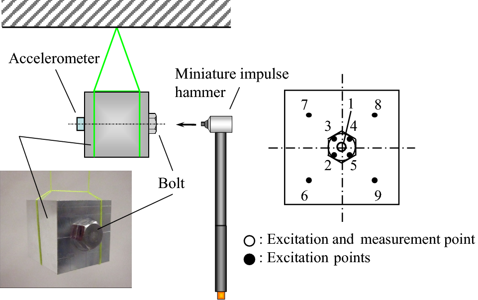 Evaluation of the Clamping Force of Bolted Joints Using