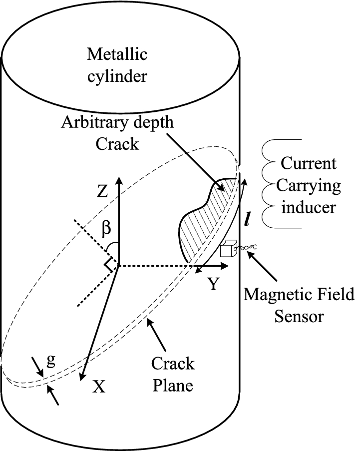 Determination Of Crack Depth Profile In Cylindrical Metallic