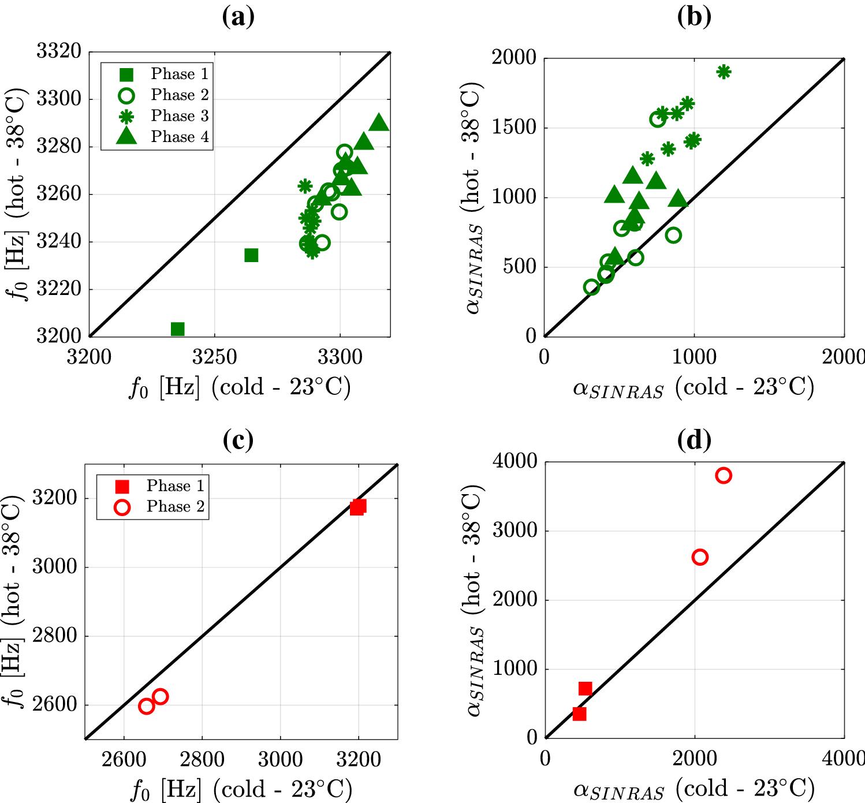 Single-Impact Nonlinear Resonant Acoustic Spectroscopy for