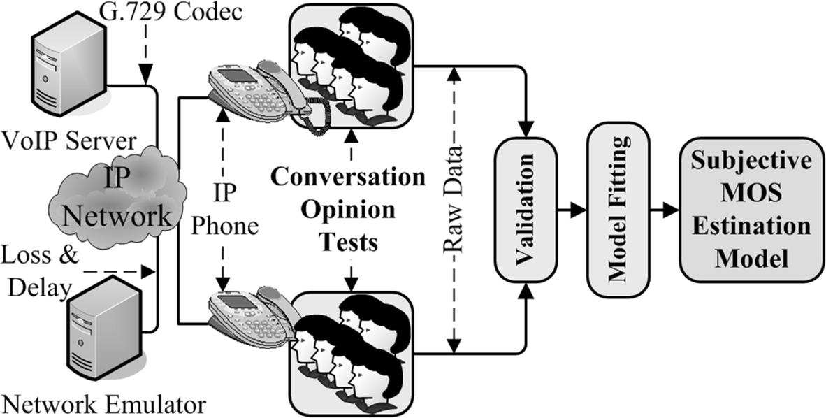 QoE Modeling for Voice over IP: Simplified E-model