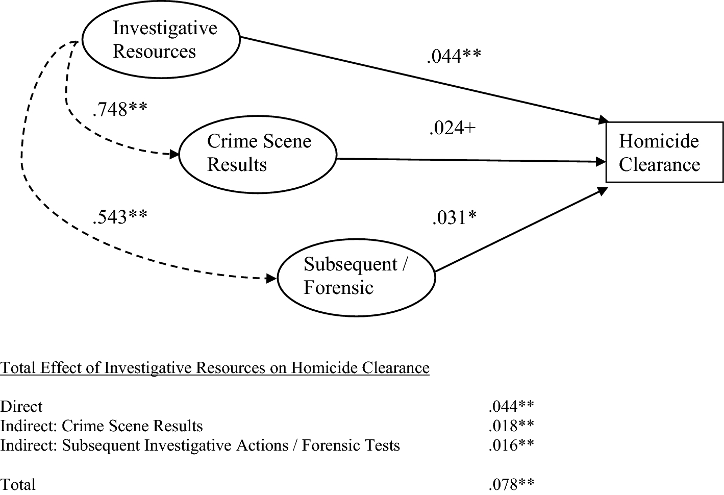 The Influence of Investigative Resources on Homicide
