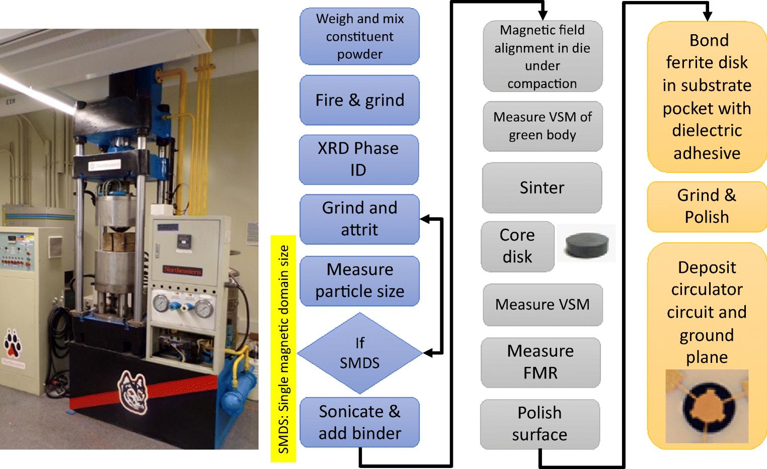 The Self-Biased Circulator: Ferrite Materials Design and Process